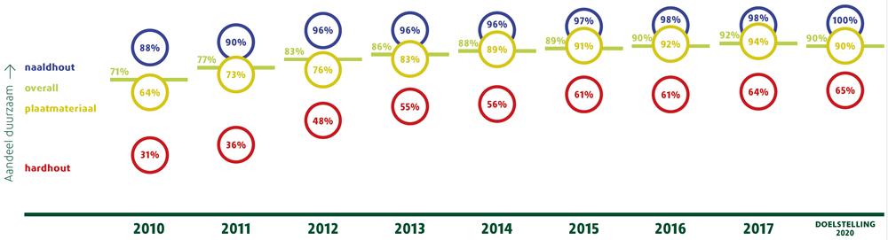 aandeel duurzaam in 2017